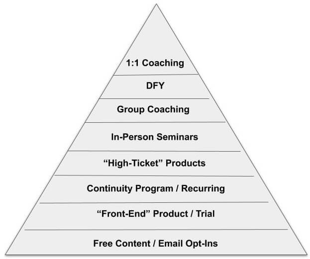 Info Marketing Business Pyramid