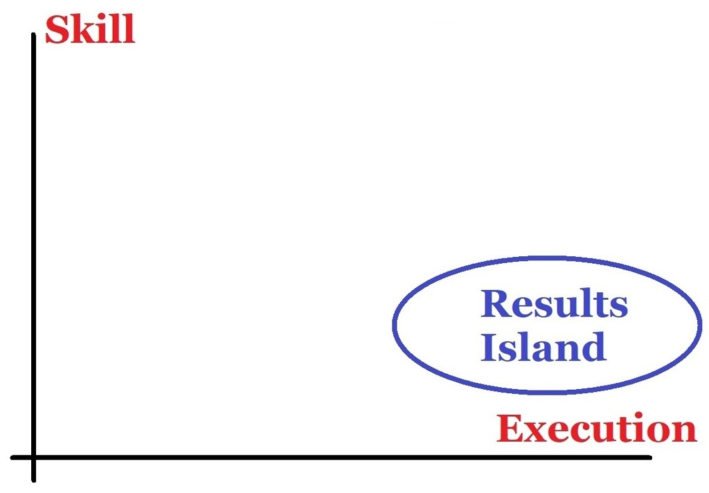 Results Island: Correct Location