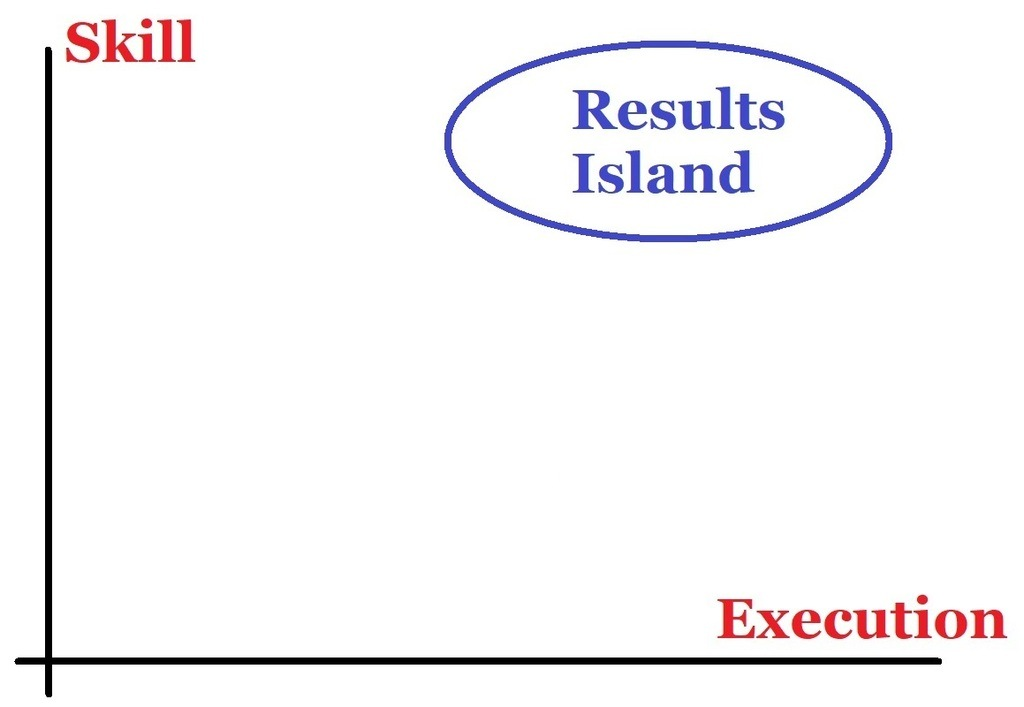 Results Island: Wrong Location