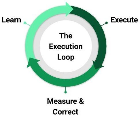 The Execution Loop: Learn, Execute, Measure and Correct