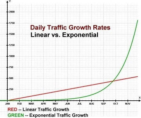 Traffic Growth: Linear Vs Exponential